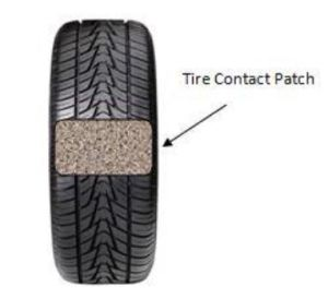 Tire Contact Patch