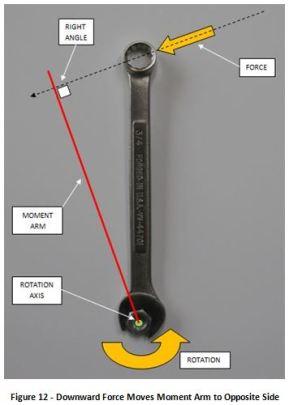 Fig 12 Downward Force