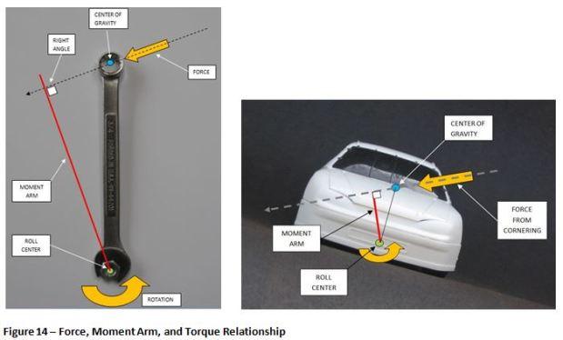 Fig 14 Relationship