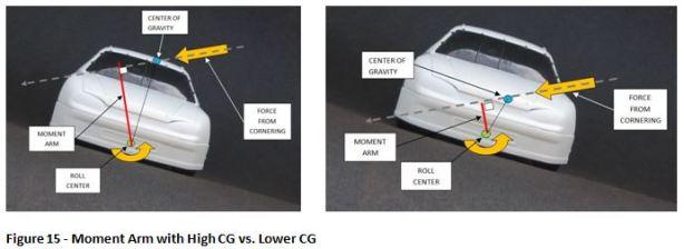 Fig 15 High CG vs Low CG