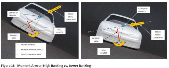 Fig 16 High vs Low Banking